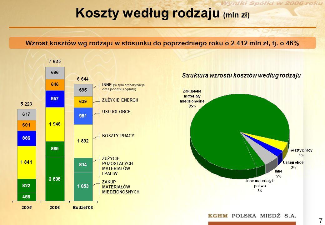 7 Koszty według rodzaju (mln zł) Wzrost kosztów wg rodzaju w stosunku do poprzedniego roku o 2 412 mln zł, tj. o 46% ZAKUP MATERIAŁÓW MIEDZIONOSNYCH Z