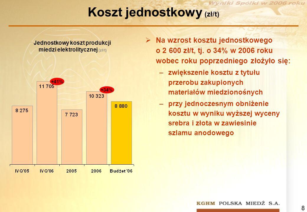 8 Koszt jednostkowy (zł/t) Jednostkowy koszt produkcji miedzi elektrolitycznej (zł/t) +41% +34% Na wzrost kosztu jednostkowego o 2 600 zł/t, tj. o 34%