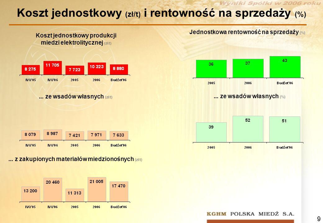 9 Koszt jednostkowy produkcji miedzi elektrolitycznej (zł/t) Jednostkowa rentowność na sprzedaży (%)... z zakupionych materiałów miedzionośnych (zł/t)