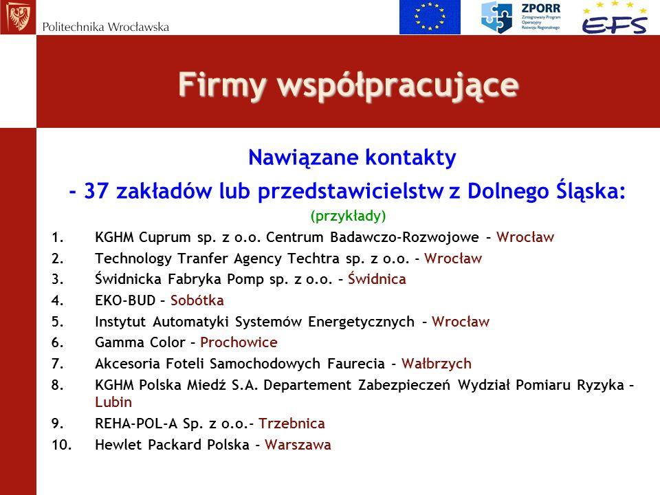 Firmy współpracujące Nawiązane kontakty - 37 zakładów lub przedstawicielstw z Dolnego Śląska: (przykłady) 1.KGHM Cuprum sp. z o.o. Centrum Badawczo-Ro