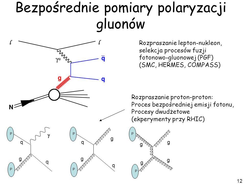 12 Rozpraszanie lepton-nukleon, selekcja procesów fuzji fotonowo-gluonowej (PGF) (SMC, HERMES, COMPASS) Bezpośrednie pomiary polaryzacji gluonów P P q