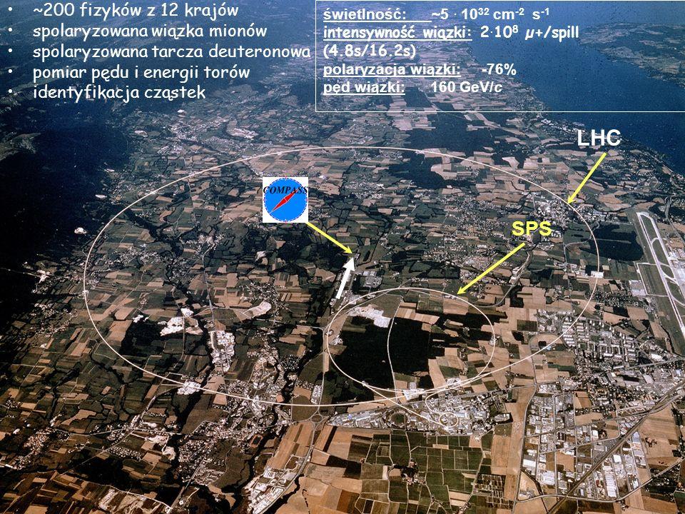13 N Localisation SPS LHC świetlność: ~5. 10 32 cm -2 s -1 intensywność wiązki: 2. 10 8 µ+/spill (4.8s/16.2s) polaryzacja wiązki: -76% pęd wiązki: 160