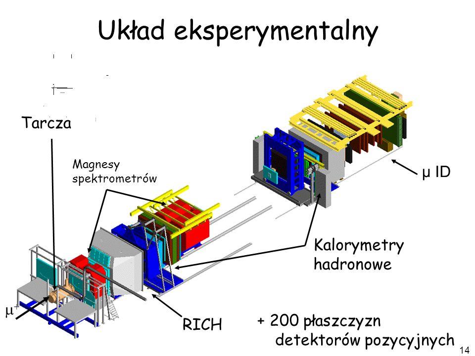 14 Układ eksperymentalny + 200 płaszczyzn detektorów pozycyjnych RICH Magnesy spektrometrów Kalorymetry hadronowe μ ID Tarcza