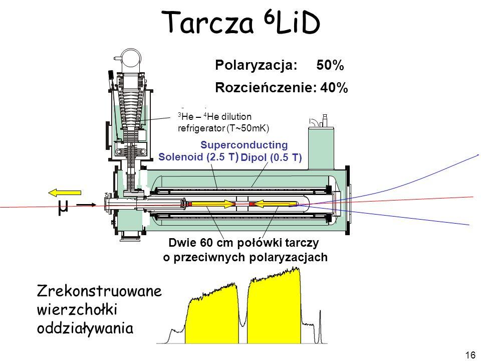 16 Polaryzacja: 50% Rozcieńczenie: 40% Dwie 60 cm połówki tarczy o przeciwnych polaryzacjach Superconducting Solenoid (2.5 T ) 3 He – 4 He dilution re