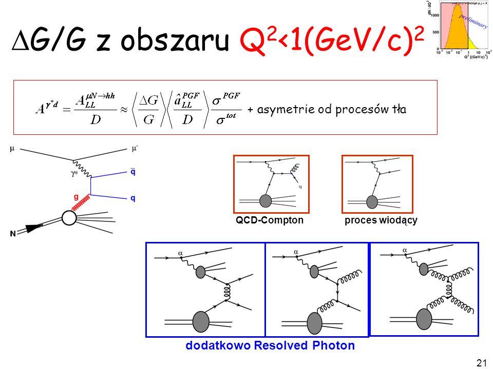 21 G/G z obszaru Q 2 <1(GeV/c) 2 + asymetrie od procesów tła dodatkowo Resolved Photon VMD - Pomeron QCD-Comptonproces wiodący