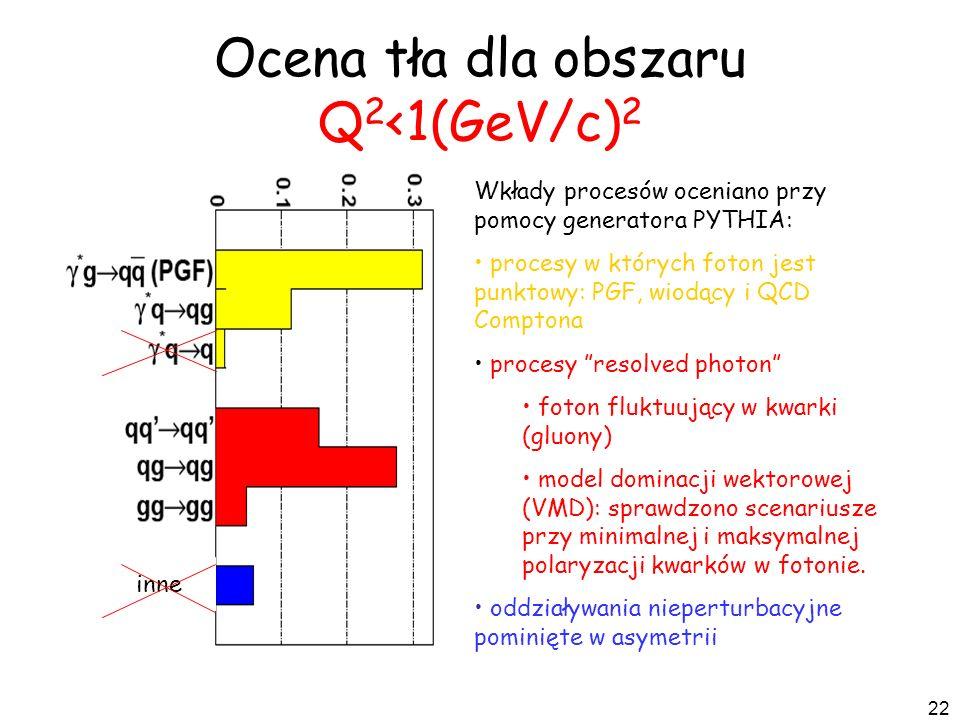 22 Ocena tła dla obszaru Q 2 <1(GeV/c) 2 Wkłady procesów oceniano przy pomocy generatora PYTHIA: procesy w których foton jest punktowy: PGF, wiodący i