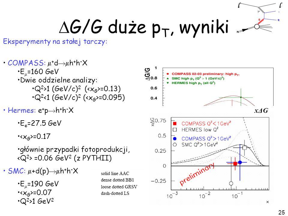 25 Eksperymenty na stałej tarczy: COMPASS: + d h + h - X E =160 GeV Dwie oddzielne analizy: Q 2 >1 (GeV/c) 2 ( =0.13) Q 2 =0.095) Hermes: e + p h + h