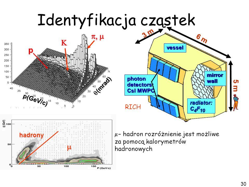 30 5 m 6 m 3 m photondetectors: CsI MWPC mirrorwall vessel radiator: C 4 F 10 Identyfikacja cząstek (mrad) (mrad) p(GeV/c) p RICH hadrony – hadron roz