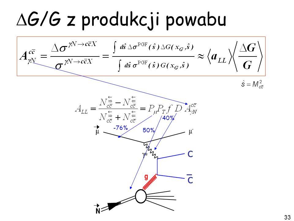 33 c c G/G z produkcji powabu -76% 50% 40%