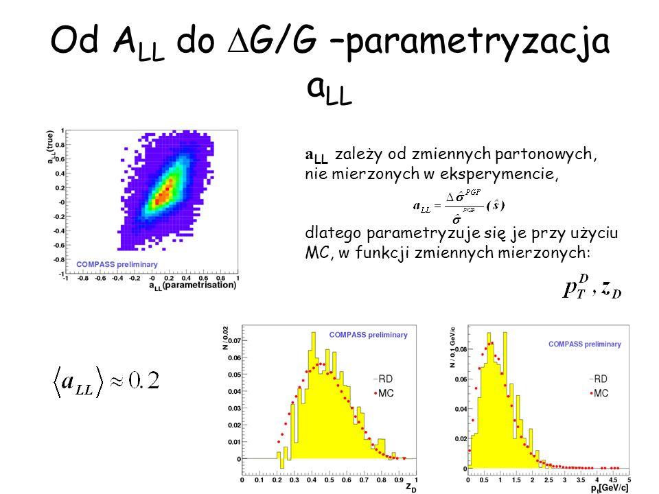 34 a LL zależy od zmiennych partonowych, nie mierzonych w eksperymencie, dlatego parametryzuje się je przy użyciu MC, w funkcji zmiennych mierzonych: