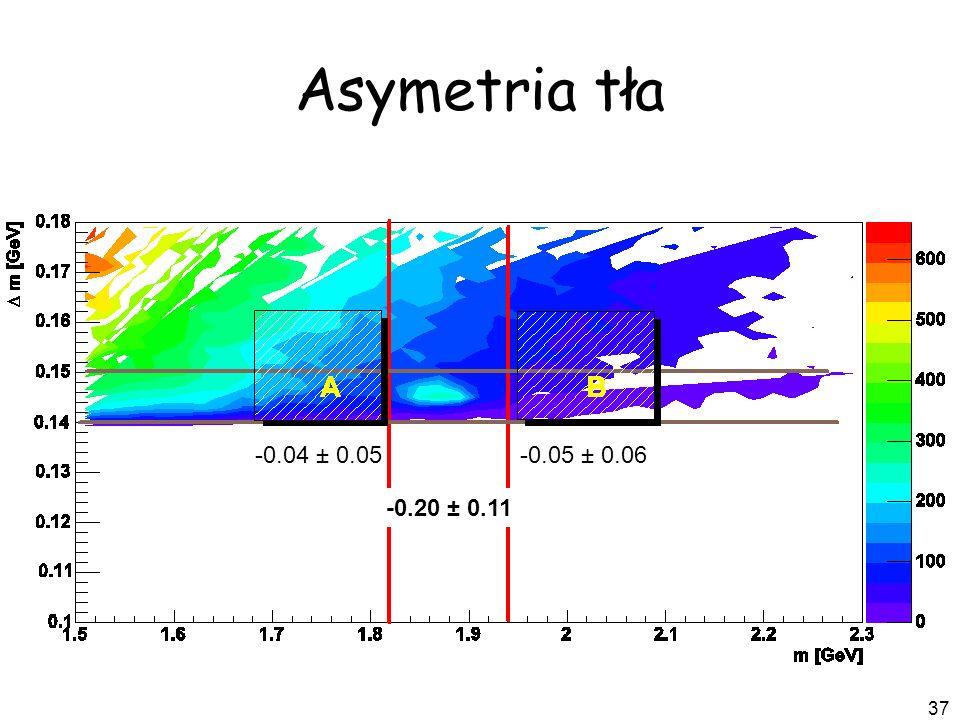 37 Asymetria tła -0.04 ± 0.05-0.05 ± 0.06 -0.20 ± 0.11