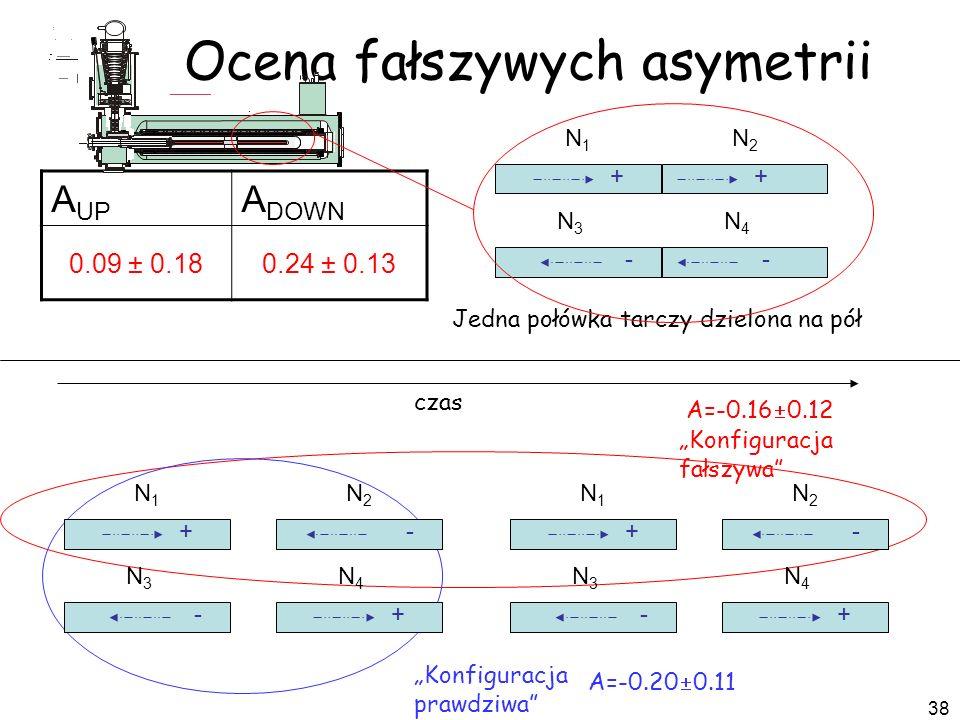 38 Ocena fałszywych asymetrii A UP A DOWN 0.09 ± 0.180.24 ± 0.13 + - N1N1 N2N2 N4N4 N3N3 + - Jedna połówka tarczy dzielona na pół Konfiguracja fałszyw