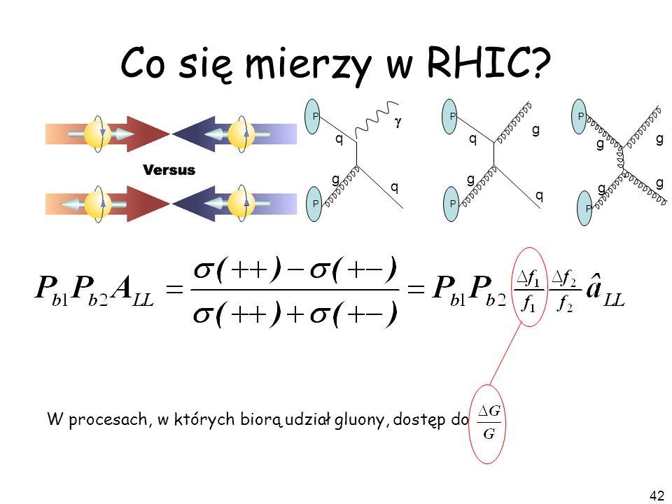 42 Co się mierzy w RHIC? W procesach, w których biorą udział gluony, dostęp do P P q q g g P P q q g P P g g g g