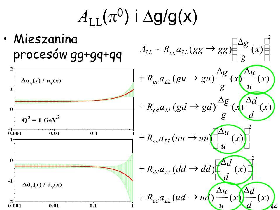 44 A LL ( 0 ) i g/g(x) Mieszanina procesów gg+gq+qq )()()( )()( )()( )()()( )()()( )()(~ 2 2 2 x d d x u u ud aR x d d dd aR x u u uu aR x d d x g g g