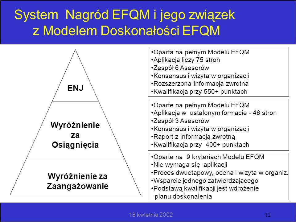 18 kwietnia 200211 Benczmarking i dzielenie się dobrymi praktykami CoPs (Koła Praktyków) EFQM Excellence One