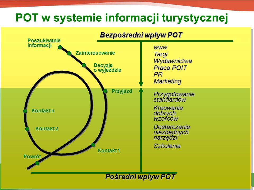 POT w systemie informacji turystycznej Tworzenie standardów –Zasady współpracy z administracją –Źródła finansowania –Wzorce jakościowe placówek I.T.