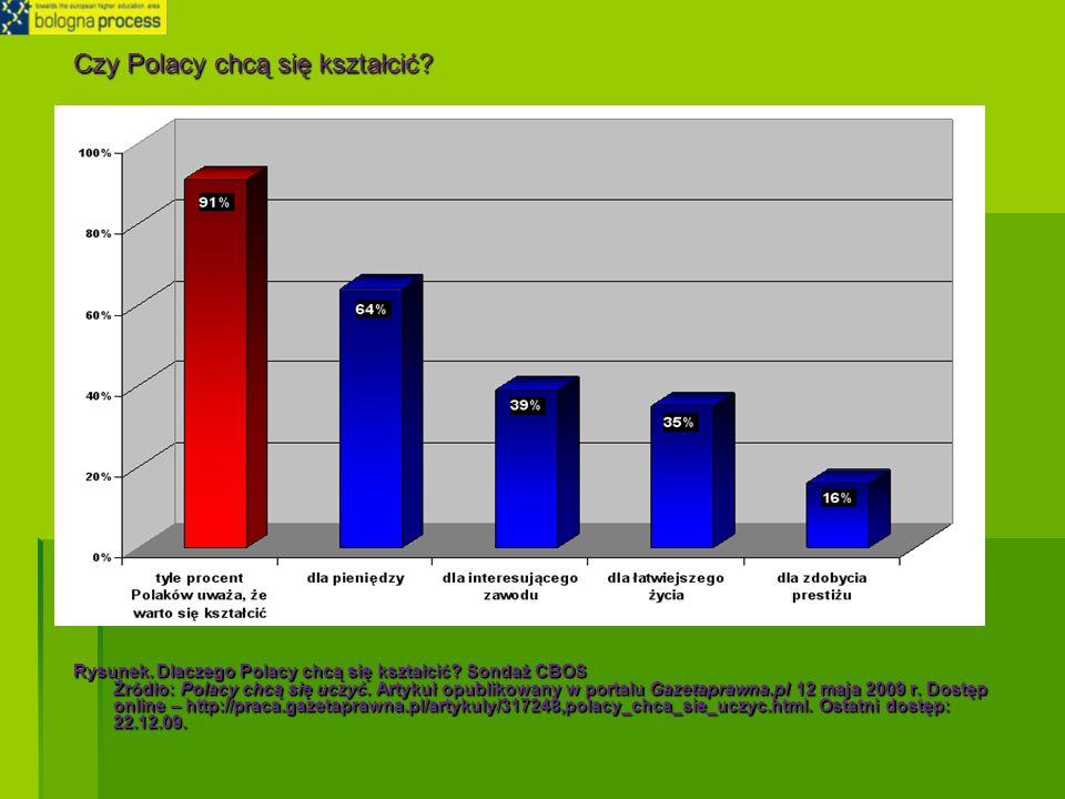 Czy Polacy chcą się kształcić? Rysunek. Dlaczego Polacy chcą się kształcić? Sondaż CBOS Żródło: Polacy chcą się uczyć. Artykuł opublikowany w portalu