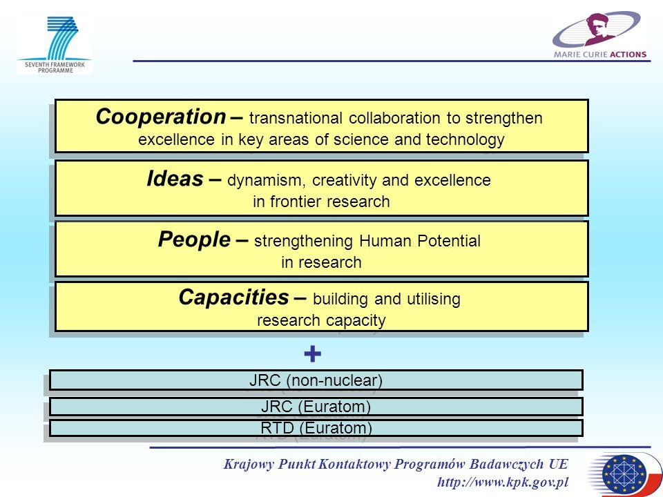 Krajowy Punkt Kontaktowy Programów Badawczych UE http://www.kpk.gov.pl Cooperation – transnational collaboration to strengthen excellence in key areas