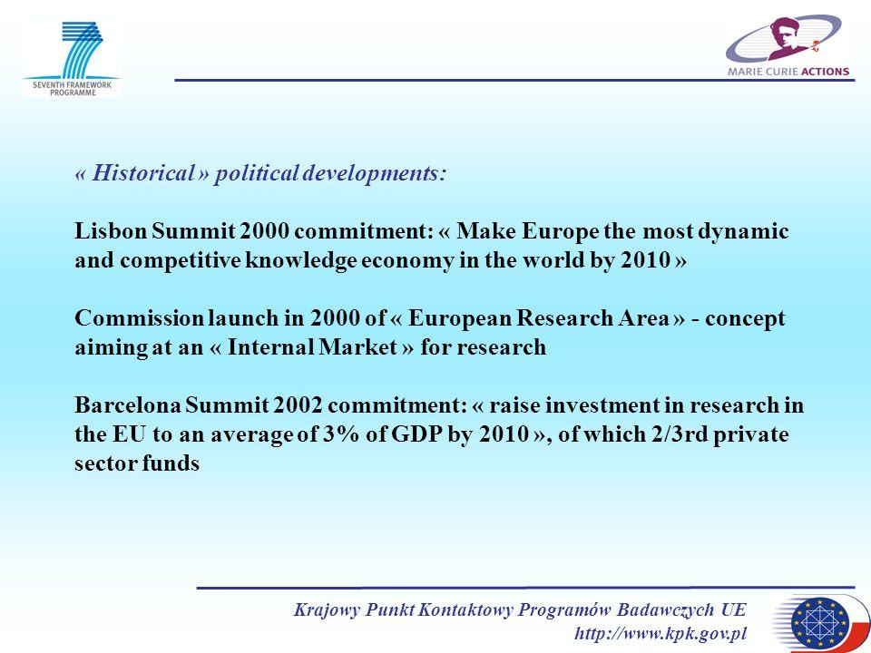 Krajowy Punkt Kontaktowy Programów Badawczych UE http://www.kpk.gov.pl z « Historical » political developments: Lisbon Summit 2000 commitment: « Make