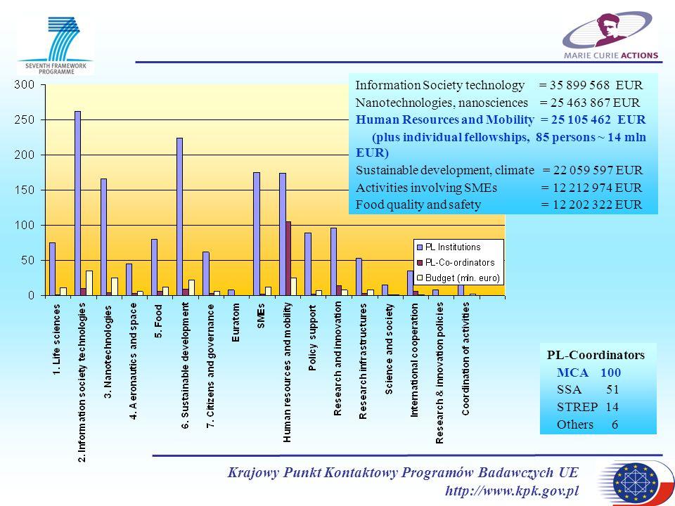 Krajowy Punkt Kontaktowy Programów Badawczych UE http://www.kpk.gov.pl Typ projektu Liczba wszystkich ocenianych projektów Liczba wszystkich zaakceptowanych projektów Liczba ocenianych projektów - naukowcy z PL Liczba zaakceptowanych projektów - naukowcy z PL EIF9177153255979 OIF1401277518 EXT958103251 EXC2576871 ERG4524354039 IRG4854461211 Polscy naukowcy realizujący projekty indywidualne w ramach Marie Curie Actions w 6.PR