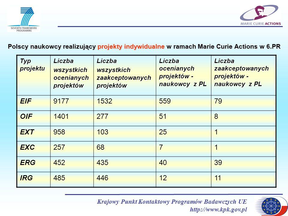 Krajowy Punkt Kontaktowy Programów Badawczych UE http://www.kpk.gov.pl Typ projektu Liczba wszystkich ocenianych projektów Liczba wszystkich zaakcepto