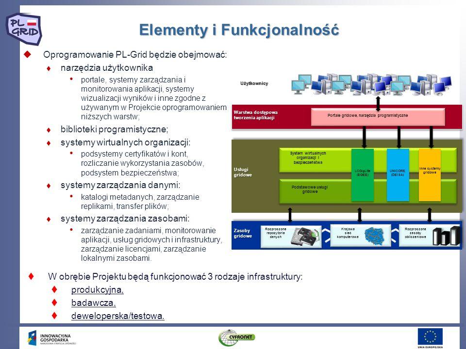 Elementy i Funkcjonalność Oprogramowanie PL-Grid będzie obejmować: narzędzia użytkownika portale, systemy zarządzania i monitorowania aplikacji, syste