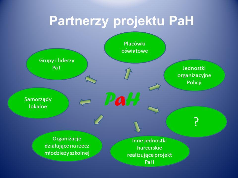 PaH PaH Placówki oświatowe Jednostki organizacyjne Policji Samorządy lokalne Grupy i liderzy PaT Organizacje działające na rzecz młodzieży szkolnej Pa