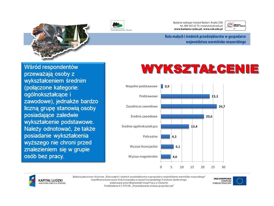 Wśród respondentów przeważają osoby z wykształceniem średnim (połączone kategorie: ogólnokształcące i zawodowe), jednakże bardzo liczną grupę stanowią