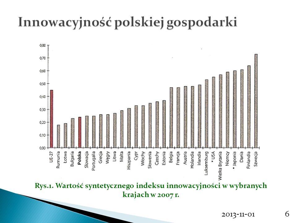 6 Rys.1. Wartość syntetycznego indeksu innowacyjności w wybranych krajach w 2007 r.