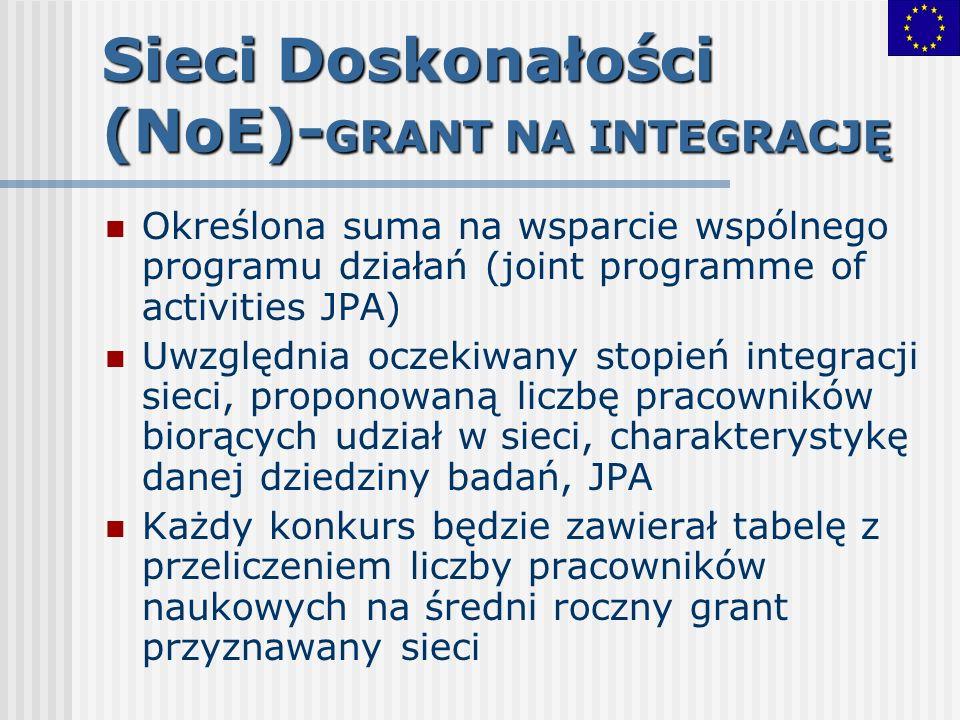 Sieci Doskonałości (NoE)- GRANT NA INTEGRACJĘ Określona suma na wsparcie wspólnego programu działań (joint programme of activities JPA) Uwzględnia ocz