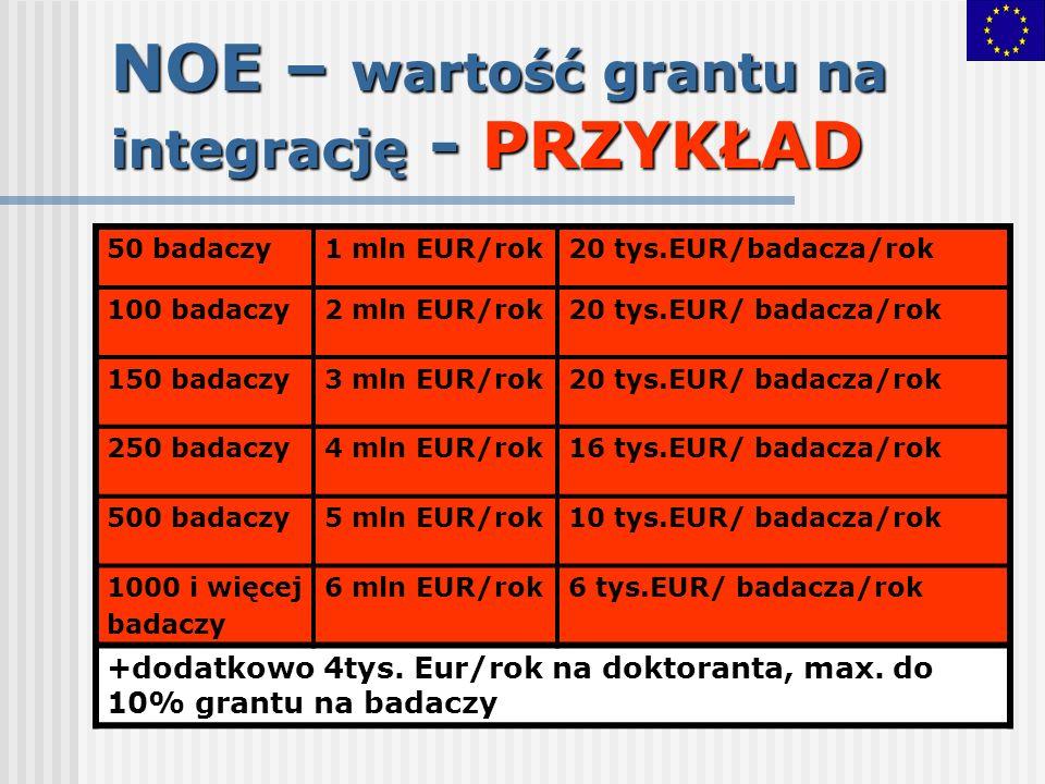 NOE – wartość grantu na integrację - PRZYKŁAD 50 badaczy1 mln EUR/rok20 tys.EUR/badacza/rok 100 badaczy2 mln EUR/rok20 tys.EUR/ badacza/rok 150 badacz