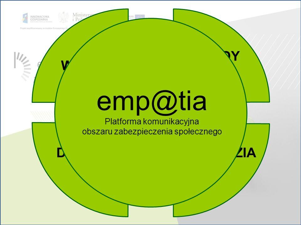 WIEDZA NARZĘDZIADOSTĘP METODY PRACY emp@tia Platforma komunikacyjna obszaru zabezpieczenia społecznego