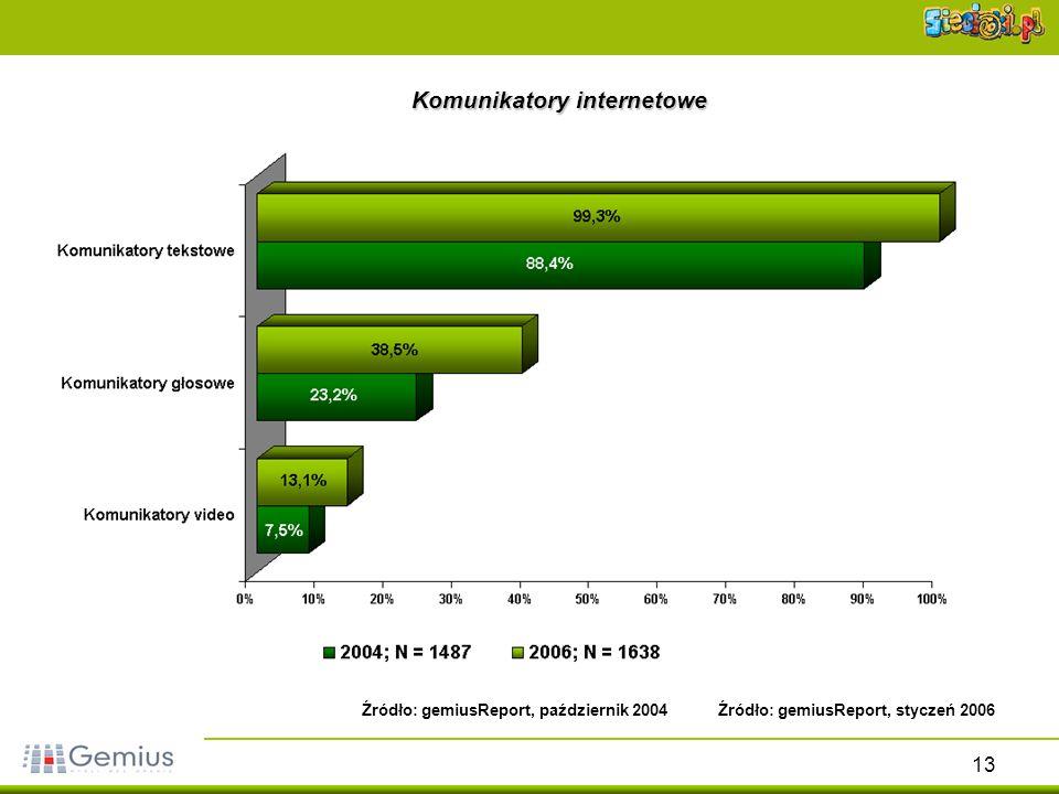 13 Komunikatory internetowe Źródło: gemiusReport, styczeń 2006Źródło: gemiusReport, październik 2004