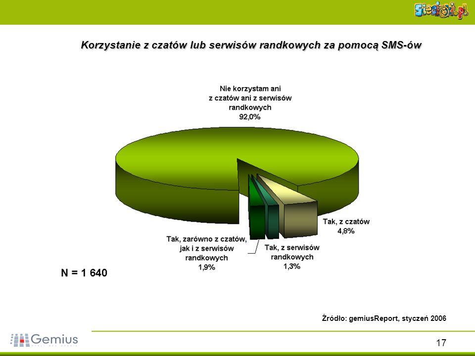 17 Korzystanie z czatów lub serwisów randkowych za pomocą SMS-ów Źródło: gemiusReport, styczeń 2006