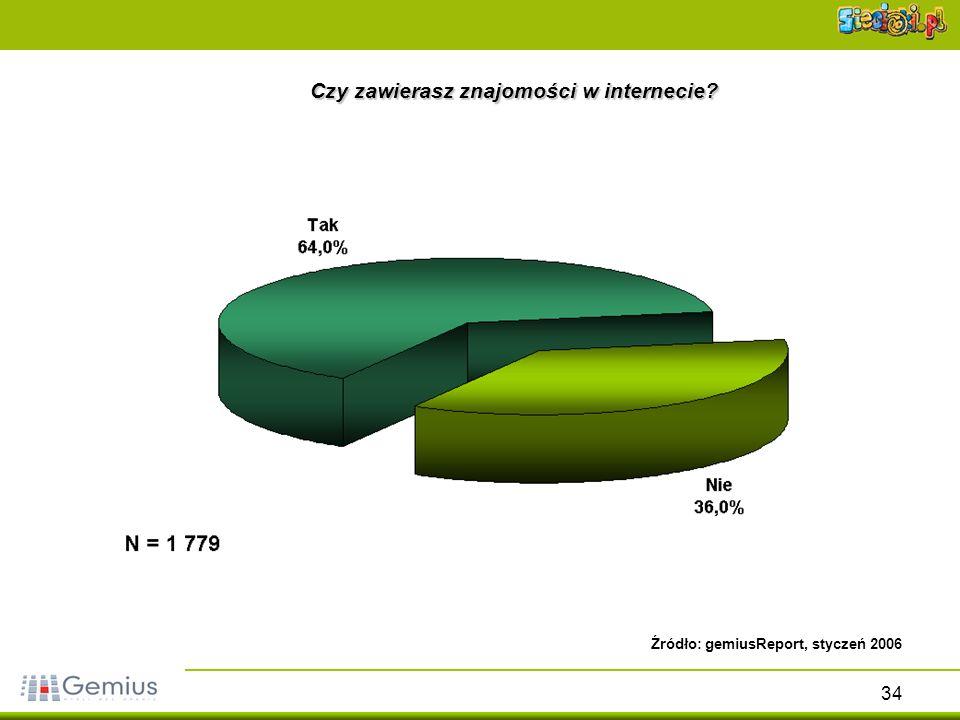 34 Czy zawierasz znajomości w internecie? Źródło: gemiusReport, styczeń 2006