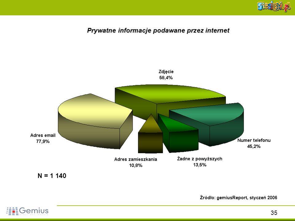 35 Prywatne informacje podawane przez internet Źródło: gemiusReport, styczeń 2006