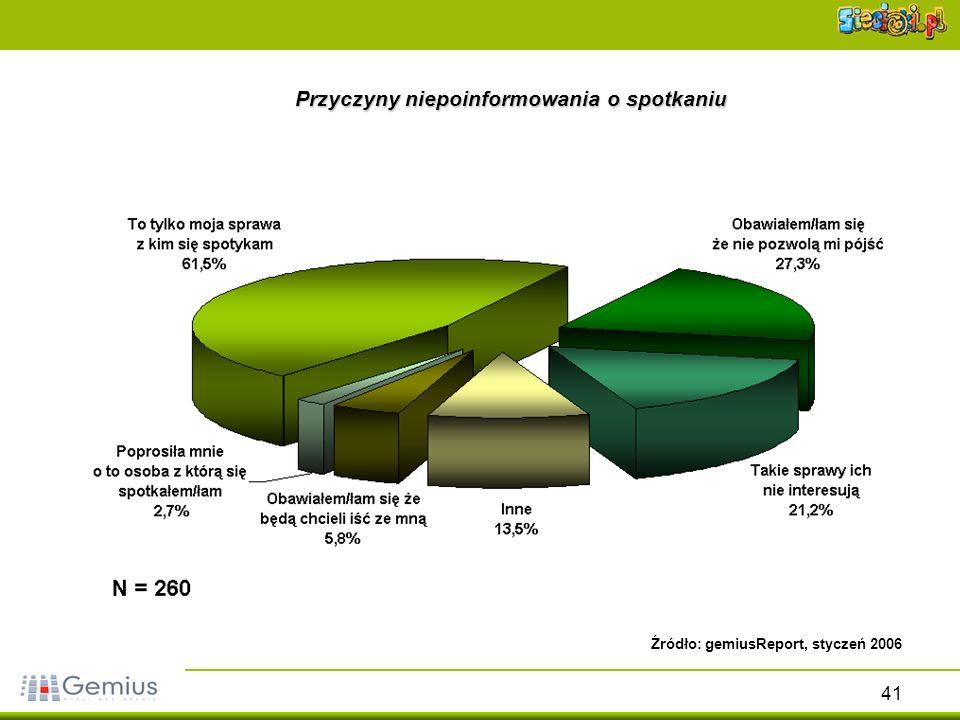 41 Przyczyny niepoinformowania o spotkaniu Źródło: gemiusReport, styczeń 2006