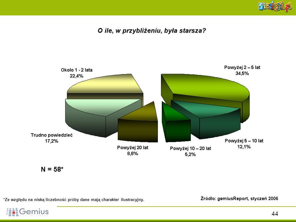 44 O ile, w przybliżeniu, była starsza? Źródło: gemiusReport, styczeń 2006 *Ze względu na niską liczebność próby dane mają charakter ilustracyjny.