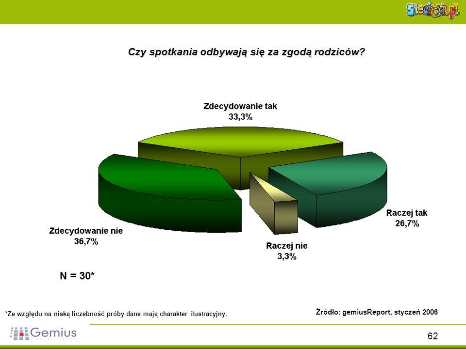 62 Czy spotkania odbywają się za zgodą rodziców? Źródło: gemiusReport, styczeń 2006 *Ze względu na niską liczebność próby dane mają charakter ilustrac