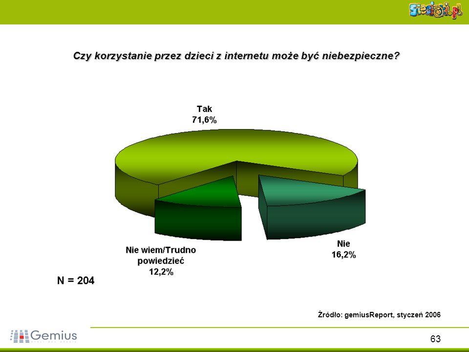 63 Czy korzystanie przez dzieci z internetu może być niebezpieczne? Źródło: gemiusReport, styczeń 2006