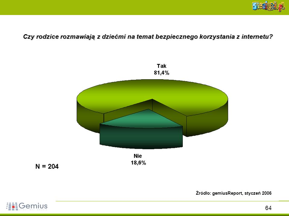 64 Czy rodzice rozmawiają z dziećmi na temat bezpiecznego korzystania z internetu? Źródło: gemiusReport, styczeń 2006