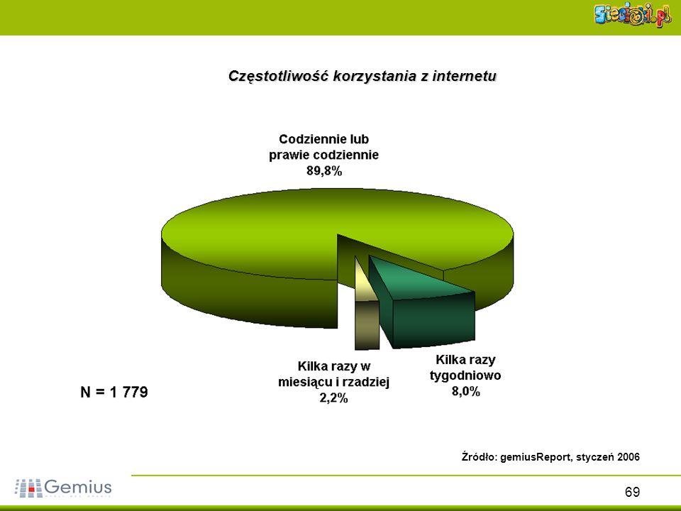 69 Częstotliwość korzystania z internetu Źródło: gemiusReport, styczeń 2006