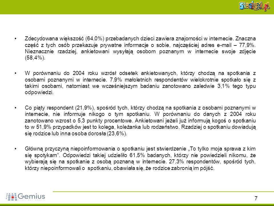 28 Miejsca zdobywania informacji na temat zagrożeń związanych z poznawaniem nowych osób przez internet Źródło: gemiusReport, styczeń 2006Źródło: gemiusReport, październik 2004