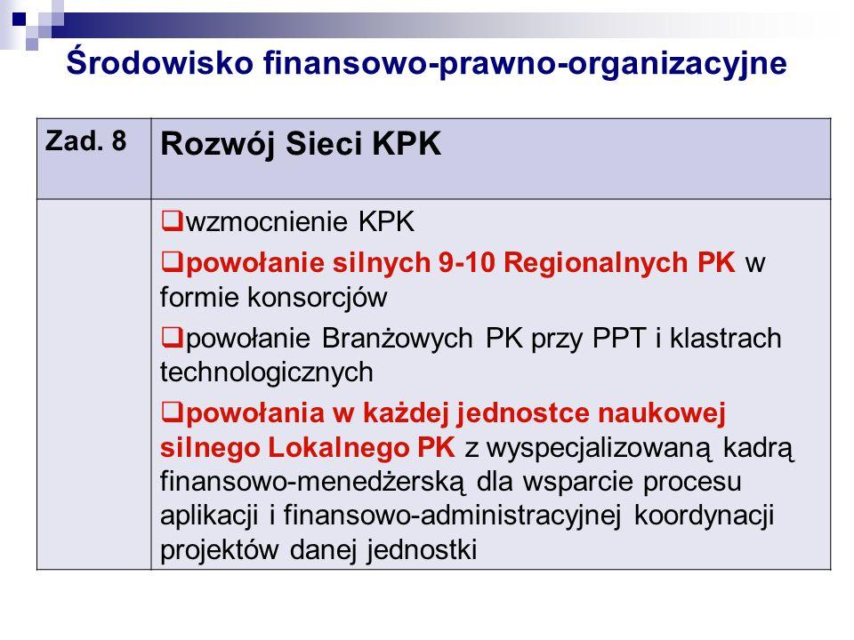 Środowisko finansowo-prawno-organizacyjne Zad. 8 Rozwój Sieci KPK wzmocnienie KPK powołanie silnych 9-10 Regionalnych PK w formie konsorcjów powołanie