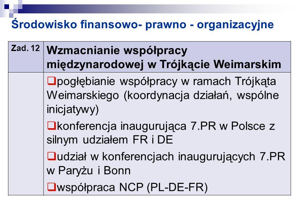 Środowisko finansowo- prawno - organizacyjne Zad. 12 Wzmacnianie współpracy międzynarodowej w Trójkącie Weimarskim pogłębianie współpracy w ramach Tró