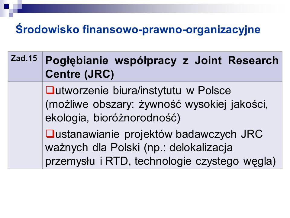 Środowisko finansowo-prawno-organizacyjne Zad.15 Pogłębianie współpracy z Joint Research Centre (JRC) utworzenie biura/instytutu w Polsce (możliwe obs