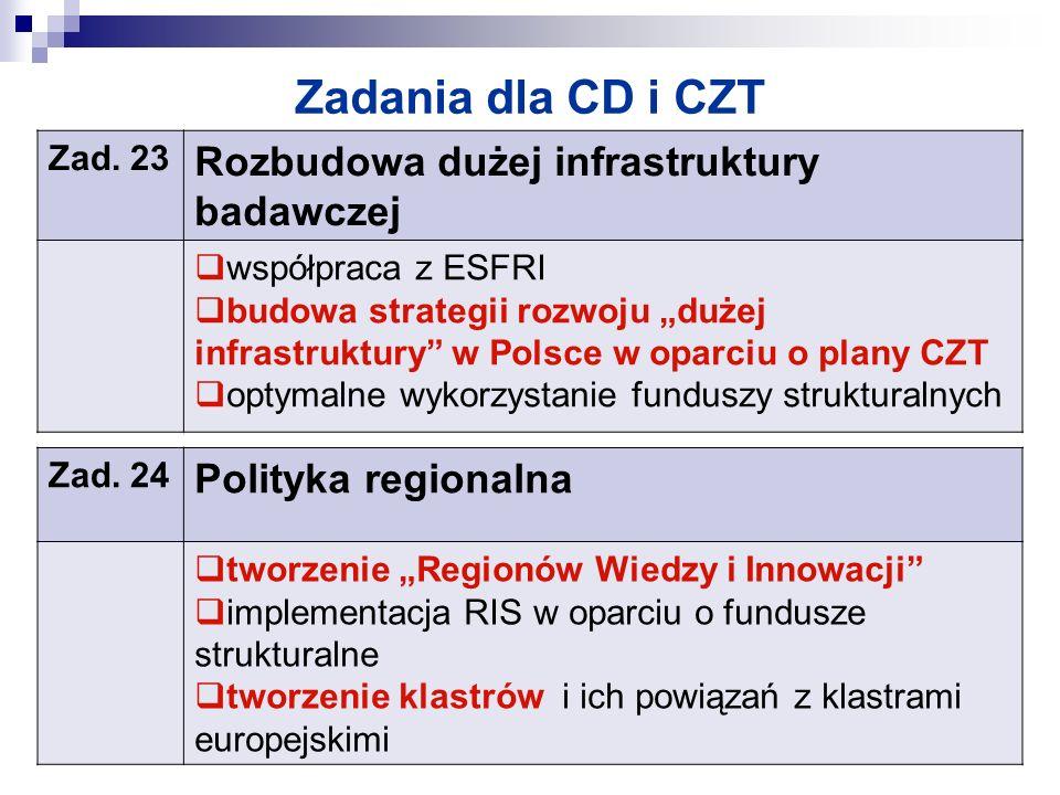 Zadania dla CD i CZT Zad. 23 Rozbudowa dużej infrastruktury badawczej współpraca z ESFRI budowa strategii rozwoju dużej infrastruktury w Polsce w opar