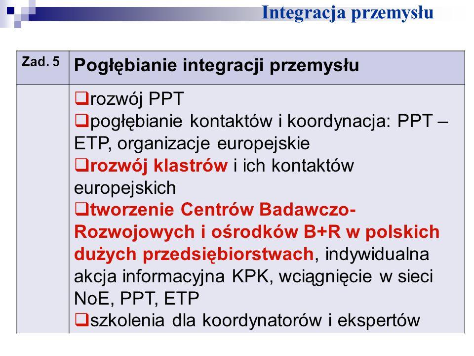 Integracja przemysłu Zad. 5 Pogłębianie integracji przemysłu rozwój PPT pogłębianie kontaktów i koordynacja: PPT – ETP, organizacje europejskie rozwój