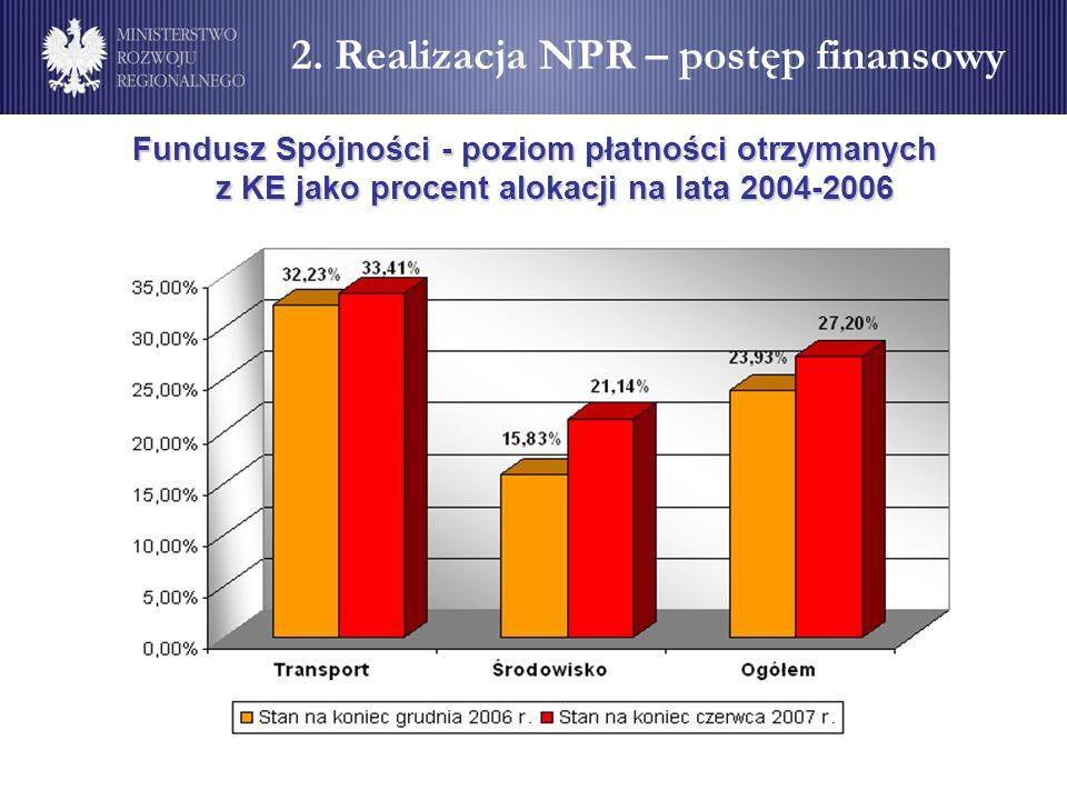 Fundusz Spójności - poziom płatności otrzymanych z KE jako procent alokacji na lata 2004-2006