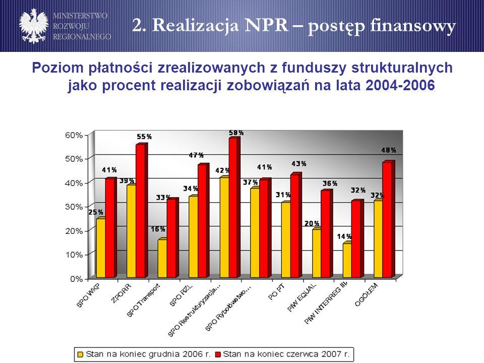 Poziom płatności zrealizowanych z funduszy strukturalnych jako procent realizacji zobowiązań na lata 2004-2006